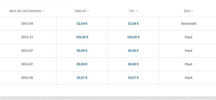 Etude de cas : comment créer un blog qui rapporte plus de 1200 euros en écrivant sur ce qui nous intéresse